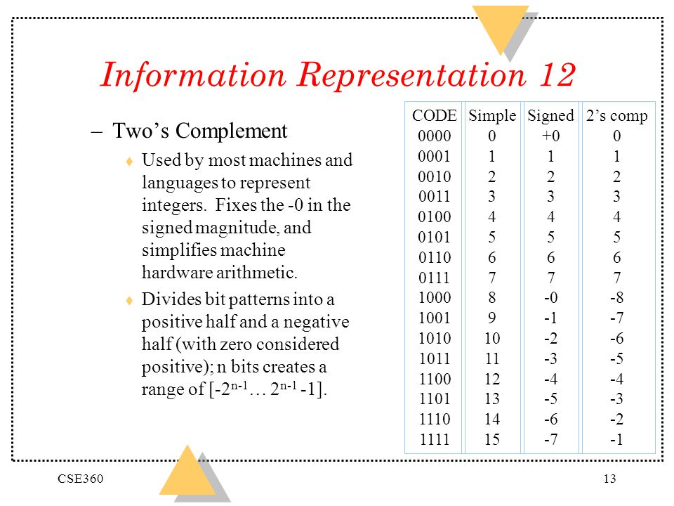 CSE36013 Information Representation 12 –Twos Complement t Used by most machines and languages to represent integers. Fixes the -0 in the signed magnit