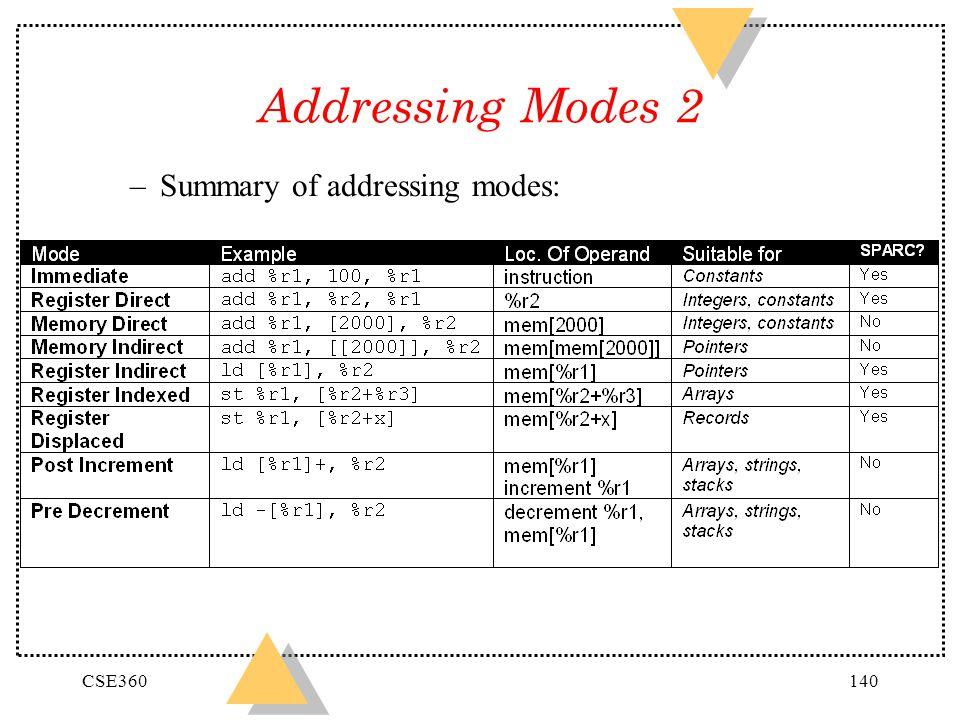 CSE360140 Addressing Modes 2 –Summary of addressing modes: