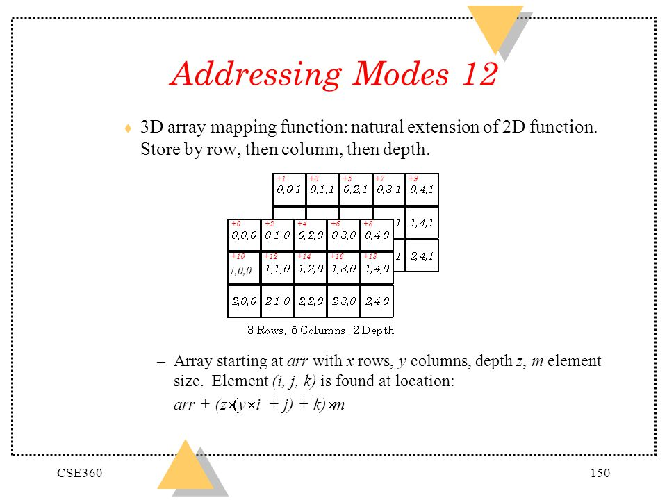 CSE360150 Addressing Modes 12 t 3D array mapping function: natural extension of 2D function. Store by row, then column, then depth. –Array starting at