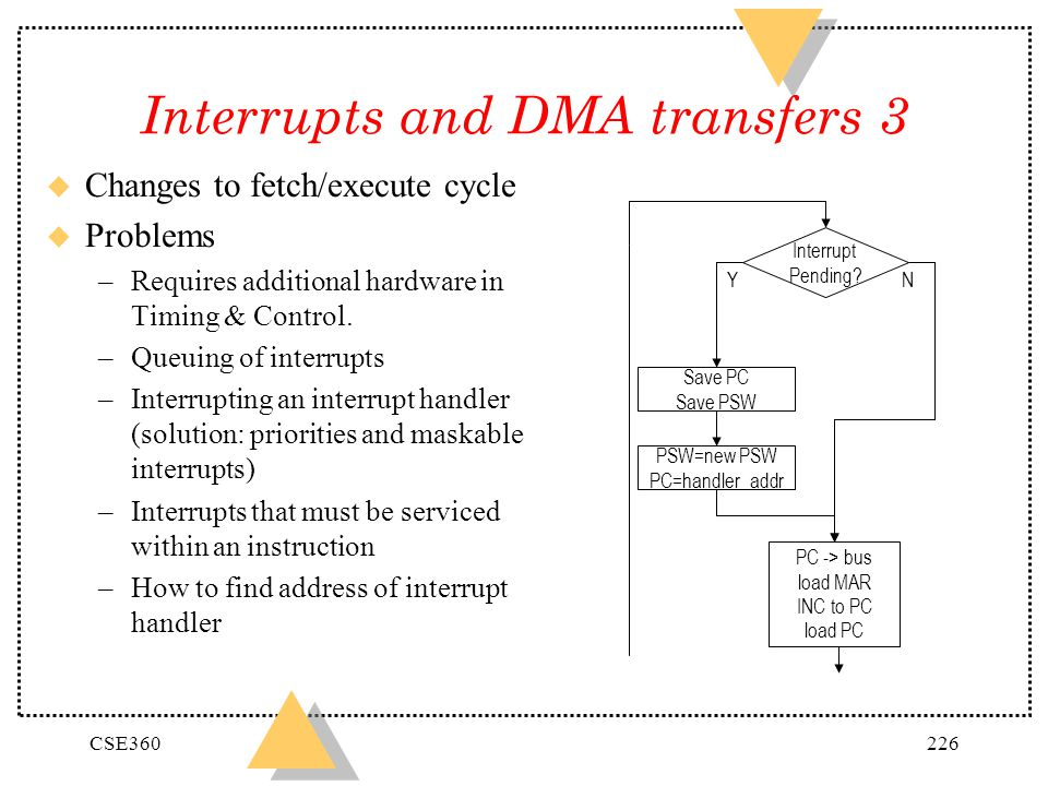 CSE360226 Interrupts and DMA transfers 3 u Changes to fetch/execute cycle u Problems –Requires additional hardware in Timing & Control. –Queuing of in