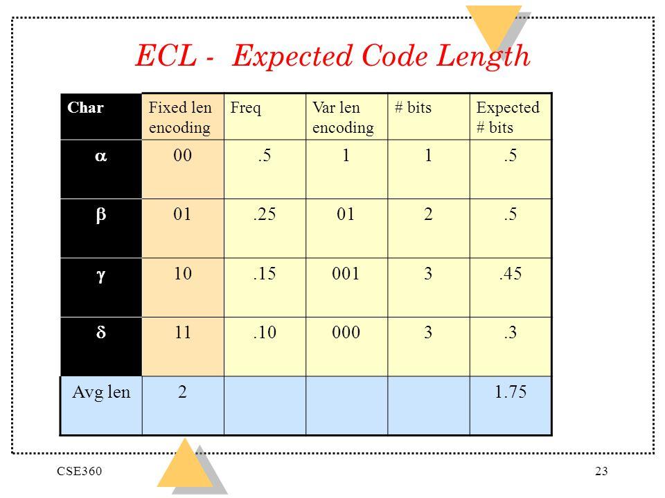 CSE36023 ECL - Expected Code Length CharFixed len encoding FreqVar len encoding # bitsExpected # bits 00.511 01.25012.5 10.150013.45 11.100003.3 Avg len21.75