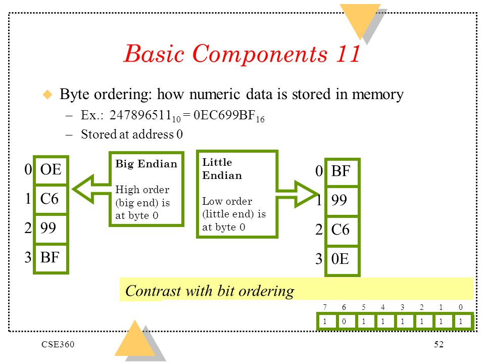 CSE36052 Contrast with bit ordering Basic Components 11 u Byte ordering: how numeric data is stored in memory –Ex.: 247896511 10 = 0EC699BF 16 –Stored