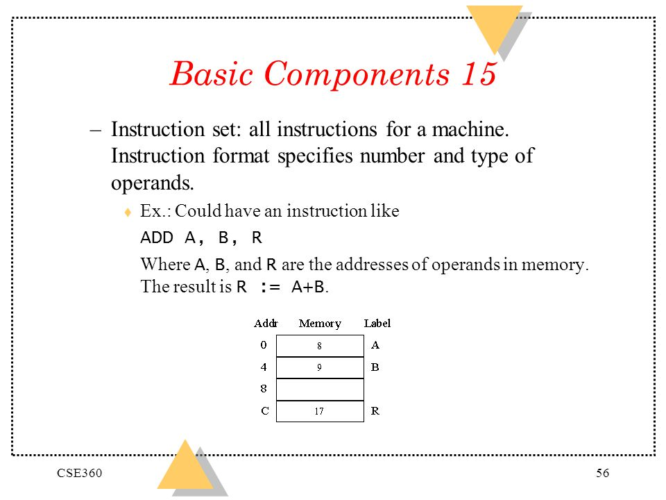 CSE36056 Basic Components 15 –Instruction set: all instructions for a machine. Instruction format specifies number and type of operands. t Ex.: Could
