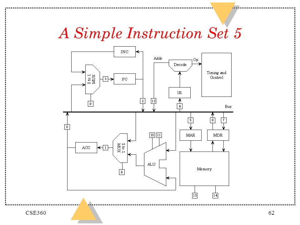 CSE36062 A Simple Instruction Set 5