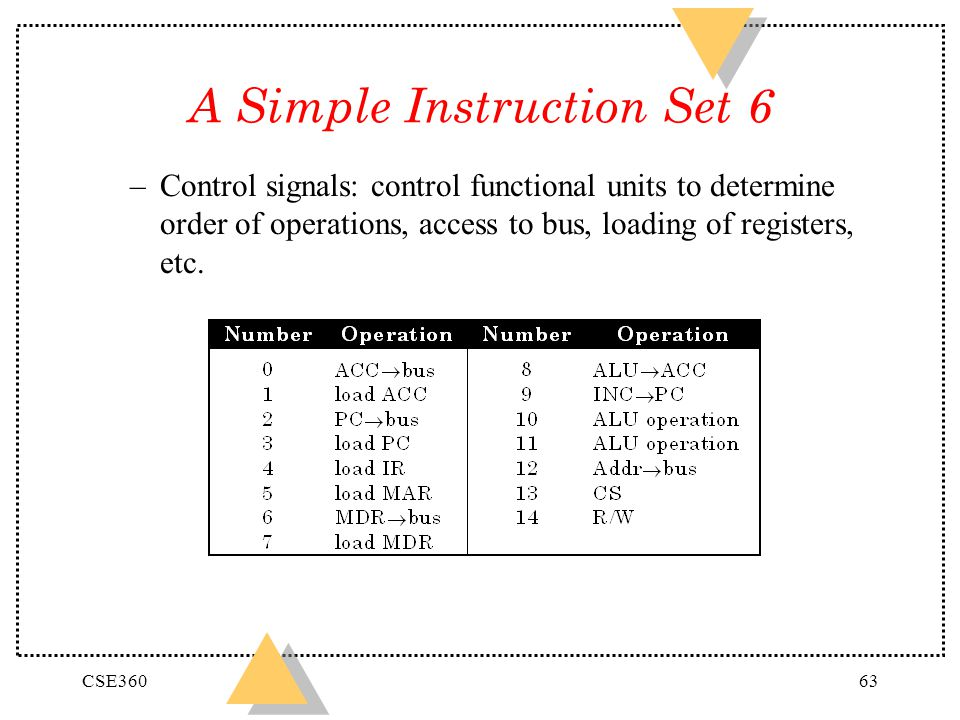 CSE36063 A Simple Instruction Set 6 –Control signals: control functional units to determine order of operations, access to bus, loading of registers,