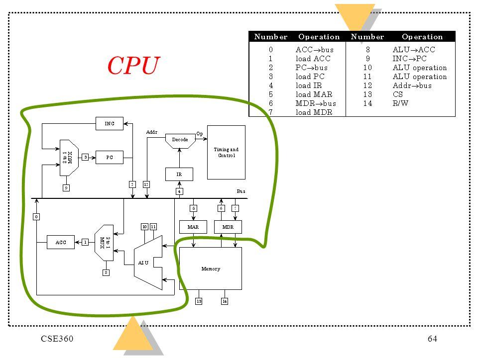 CSE36064 CPU