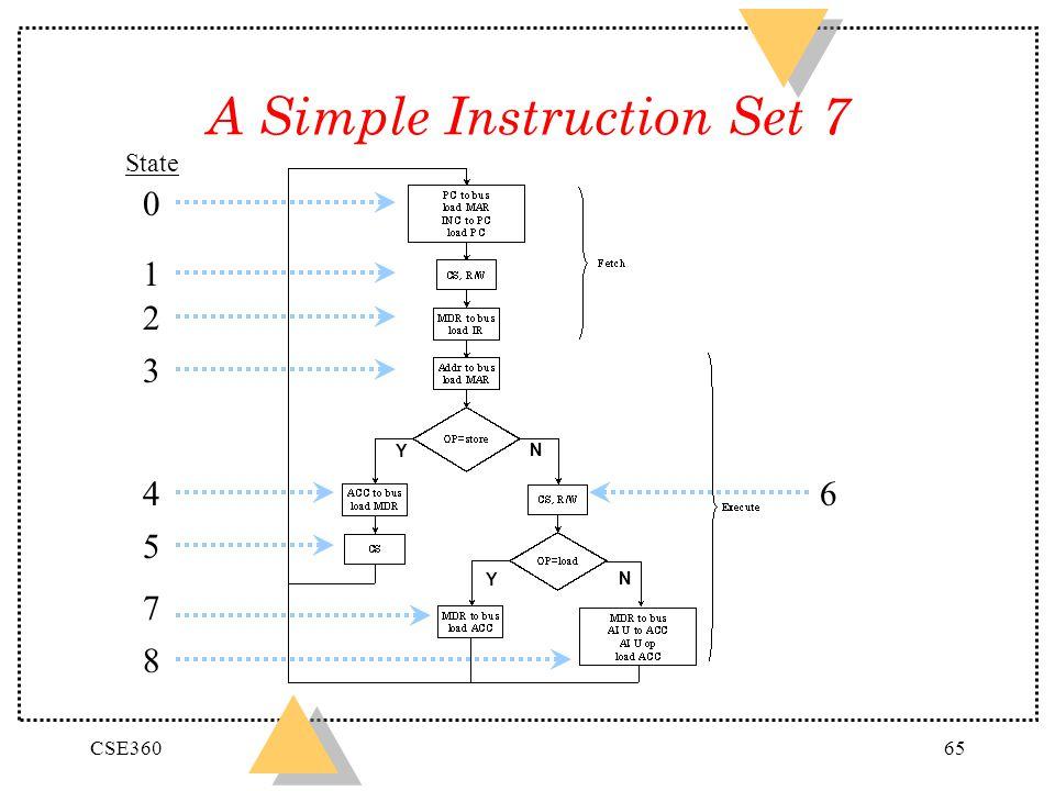 CSE36065 A Simple Instruction Set 7 0 1 2 3 State Y N 4 5 Y N 7 8 6