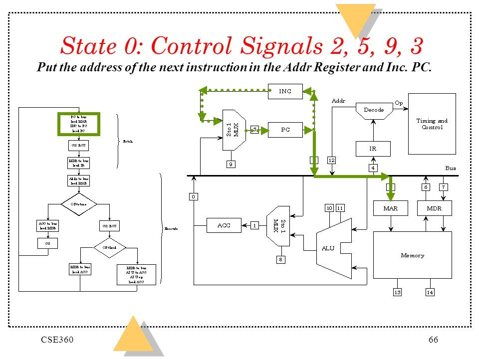 CSE36066 State 0: Control Signals 2, 5, 9, 3 Put the address of the next instruction in the Addr Register and Inc. PC.