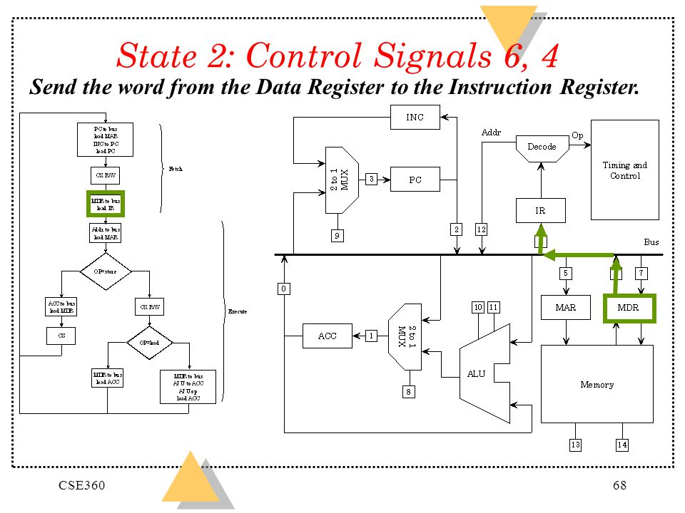 CSE36068 State 2: Control Signals 6, 4 Send the word from the Data Register to the Instruction Register.