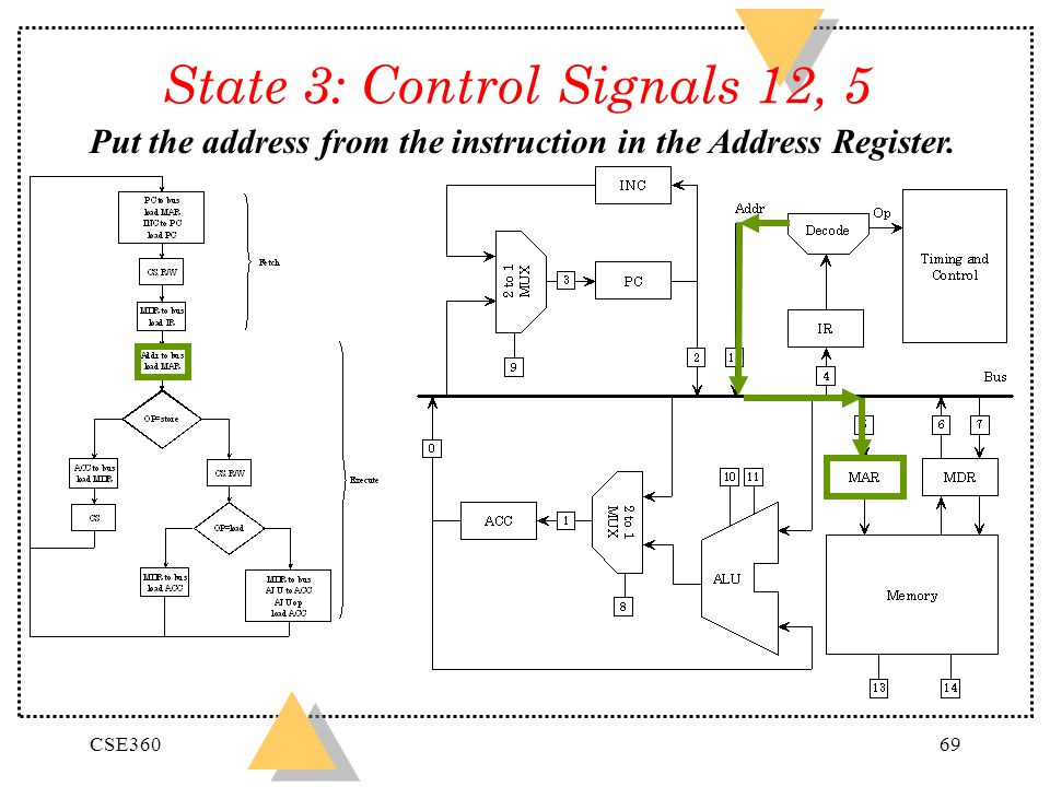CSE36069 State 3: Control Signals 12, 5 Put the address from the instruction in the Address Register.
