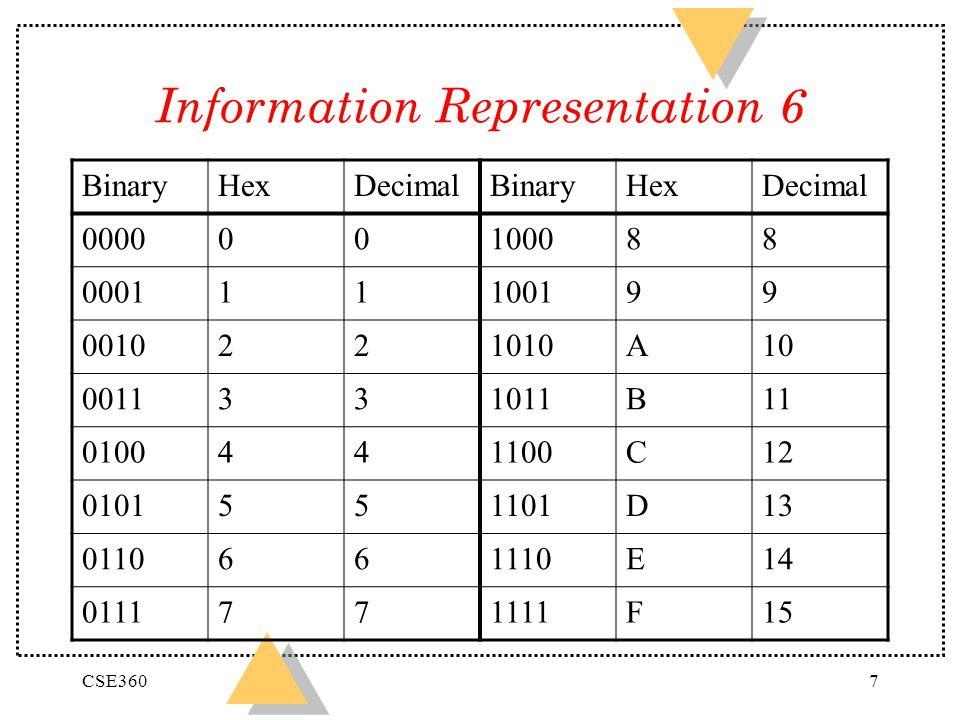 CSE3607 Information Representation 6 BinaryHexDecimalBinaryHexDecimal 000000100088 000111100199 0010221010A10 0011331011B11 0100441100C12 0101551101D13 0110661110E14 0111771111F15