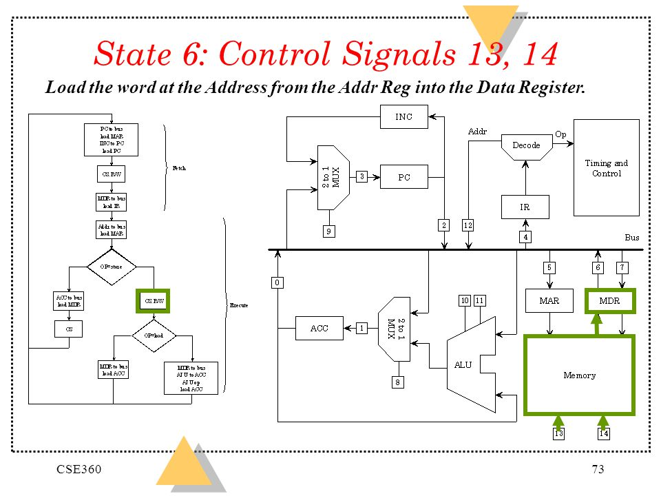 CSE36073 State 6: Control Signals 13, 14 Load the word at the Address from the Addr Reg into the Data Register.