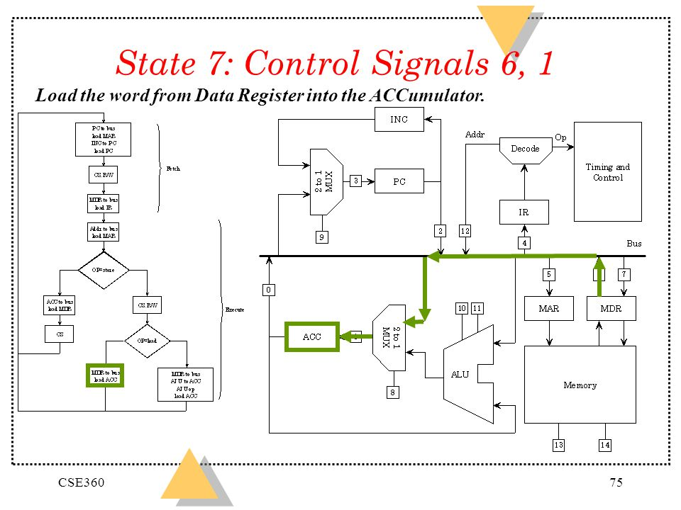 CSE36075 State 7: Control Signals 6, 1 Load the word from Data Register into the ACCumulator.