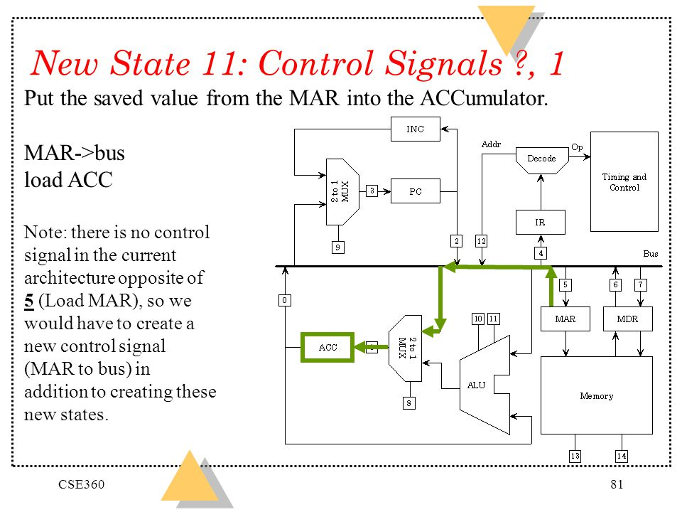 CSE36081 New State 11: Control Signals ?, 1 Put the saved value from the MAR into the ACCumulator. MAR->bus load ACC Note: there is no control signal