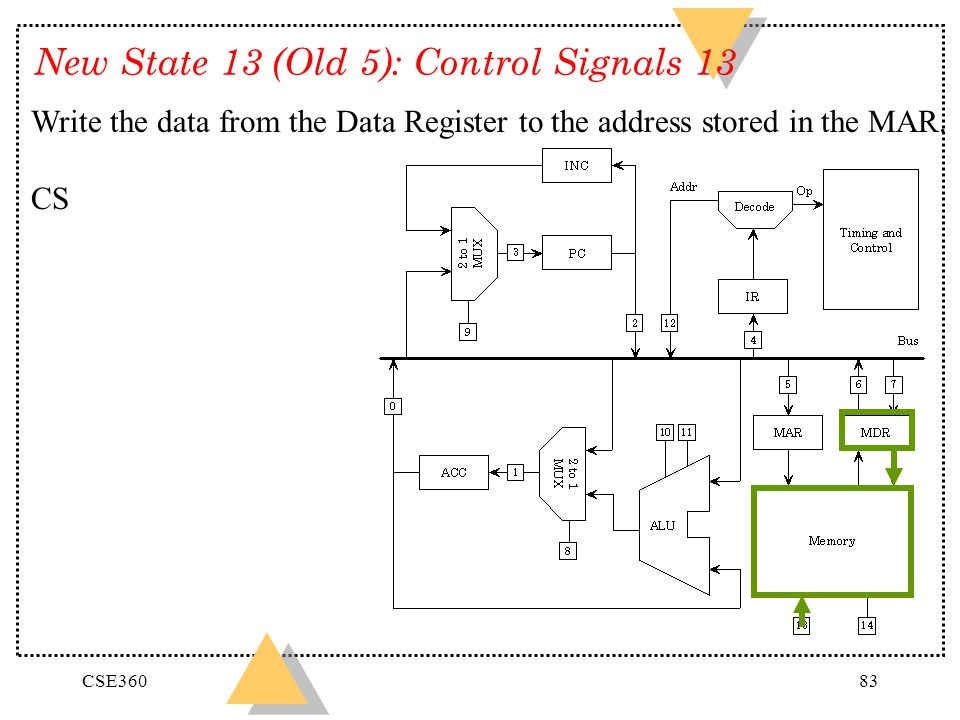 CSE36083 New State 13 (Old 5): Control Signals 13 Write the data from the Data Register to the address stored in the MAR. CS
