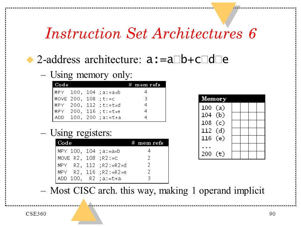 CSE36090 Instruction Set Architectures 6 2-address architecture: a:=a b+c d e –Using memory only: –Using registers: –Most CISC arch. this way, making