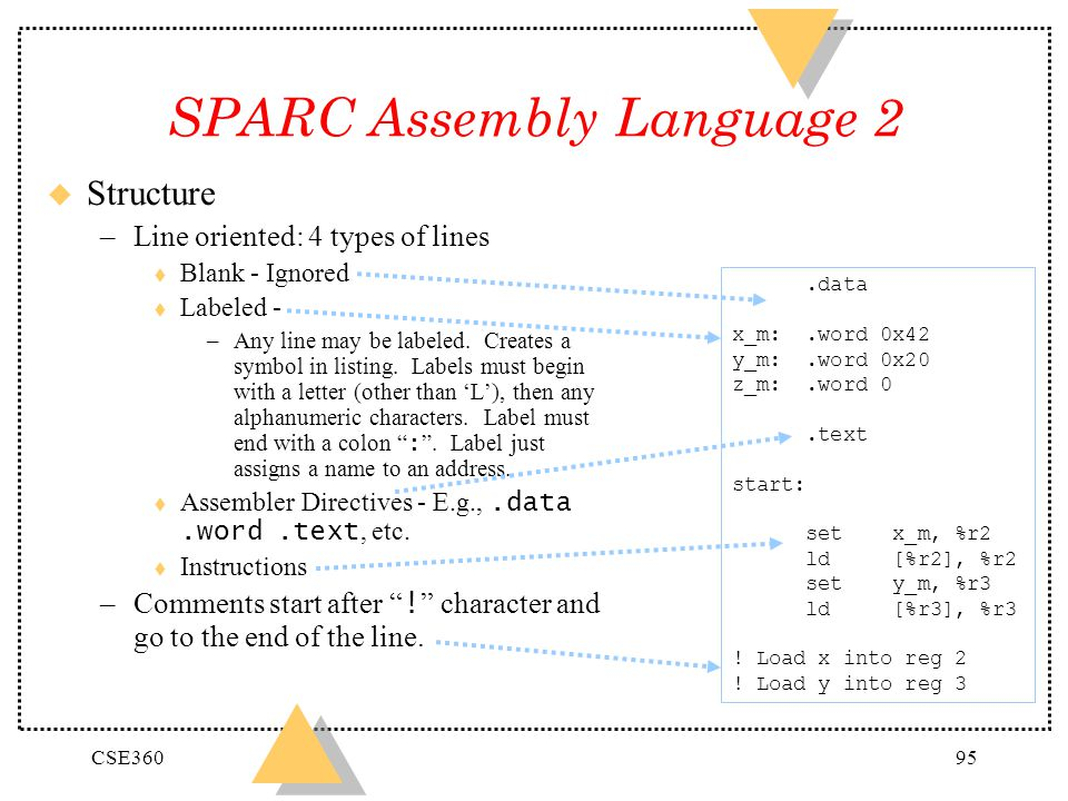 CSE36095 SPARC Assembly Language 2 u Structure –Line oriented: 4 types of lines t Blank - Ignored t Labeled - –Any line may be labeled. Creates a symb