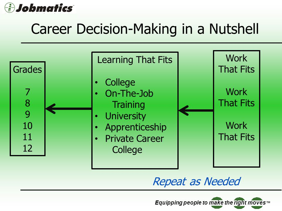 Equipping people to make the right moves Career Decision-Making in a Nutshell Work That Fits Work That Fits Work That Fits Learning That Fits College On-The-Job Training University Apprenticeship Private Career College Grades 7 8 9 10 11 12 Repeat as Needed
