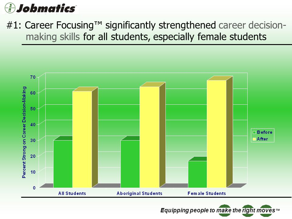 Equipping people to make the right moves #1: Career Focusing significantly strengthened career decision- making skills for all students, especially female students
