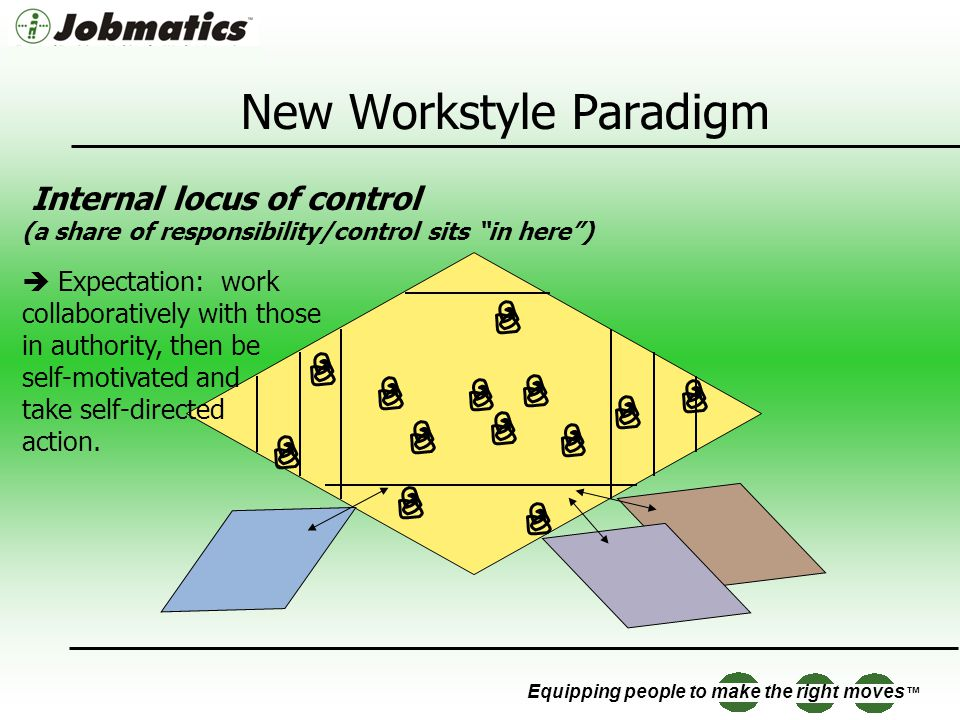 Equipping people to make the right moves New Workstyle Paradigm Internal locus of control (a share of responsibility/control sits in here) Expectation: work collaboratively with those in authority, then be self-motivated and take self-directed action.