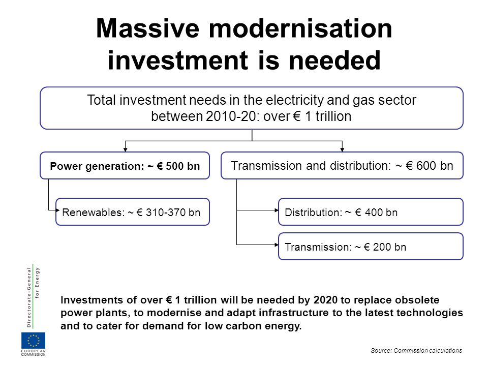 Meeting our 20-20-20 by 2020 goals Reduce greenhouse gas levels by 20% Increase share of renewables to 20% 100% Reduce energy consumption by 20% -10% Current trend to 2020 -20% 20% Current trend to 2020
