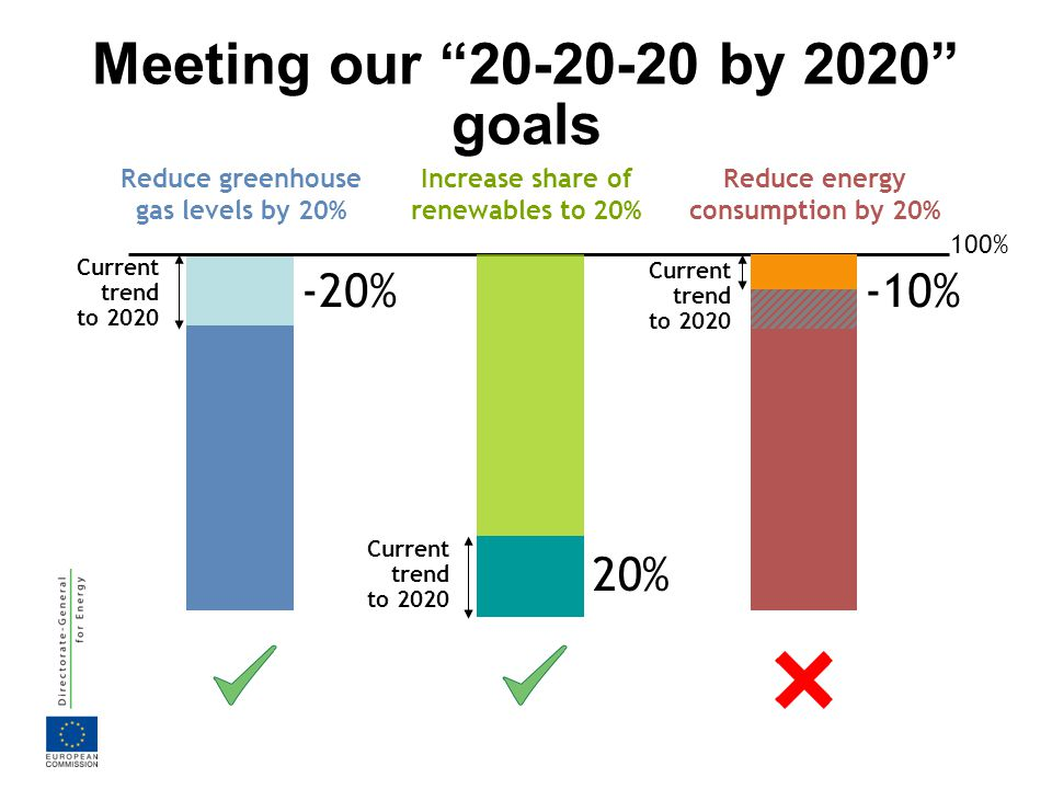ENERGY STRATEGY 2020 5 PRIORITIES to achieve our goals Security of Supply Competitiveness Sustainability Efficient use of energy Integrated energy market Secure, safe and affordable energy Technological leadership Strong international partnership