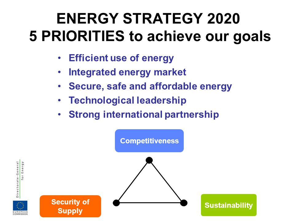 ENERGY STRATEGY 2020 5 PRIORITIES to achieve our goals Security of Supply Competitiveness Sustainability Efficient use of energy Integrated energy mar