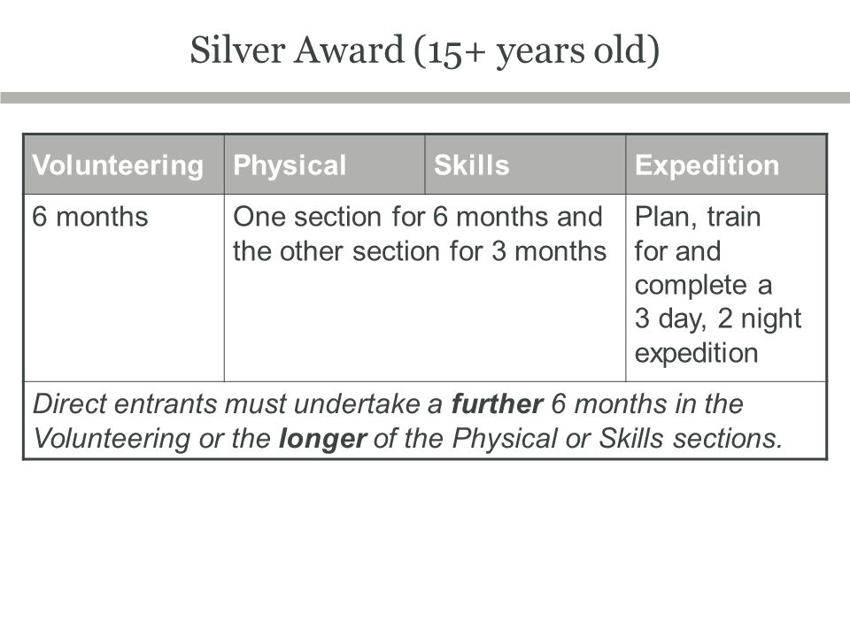 Silver Award (15+ years old) VolunteeringPhysicalSkillsExpedition 6 monthsOne section for 6 months and the other section for 3 months Plan, train for