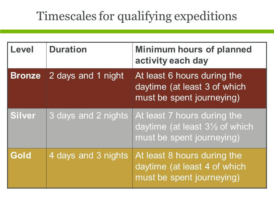Timescales for qualifying expeditions LevelDurationMinimum hours of planned activity each day Bronze2 days and 1 nightAt least 6 hours during the daytime (at least 3 of which must be spent journeying) Silver3 days and 2 nightsAt least 7 hours during the daytime (at least 3½ of which must be spent journeying) Gold4 days and 3 nightsAt least 8 hours during the daytime (at least 4 of which must be spent journeying)