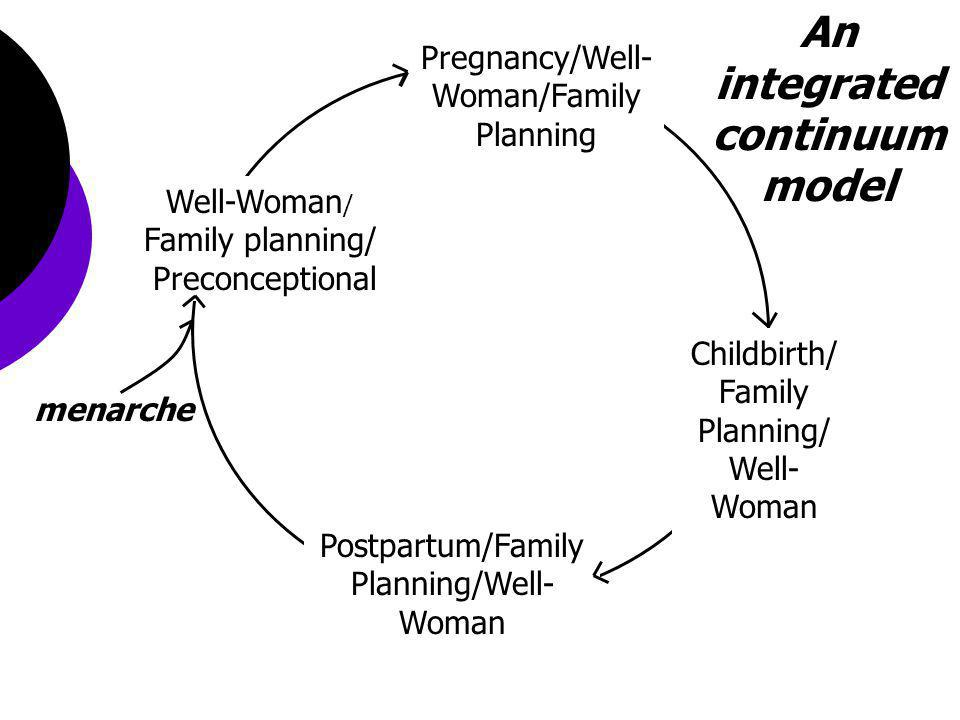 An integrated continuum model Pregnancy/Well- Woman/Family Planning Childbirth/ Family Planning/ Well- Woman Well-Woman / Family planning/ Preconceptional Postpartum/Family Planning/Well- Woman menarche