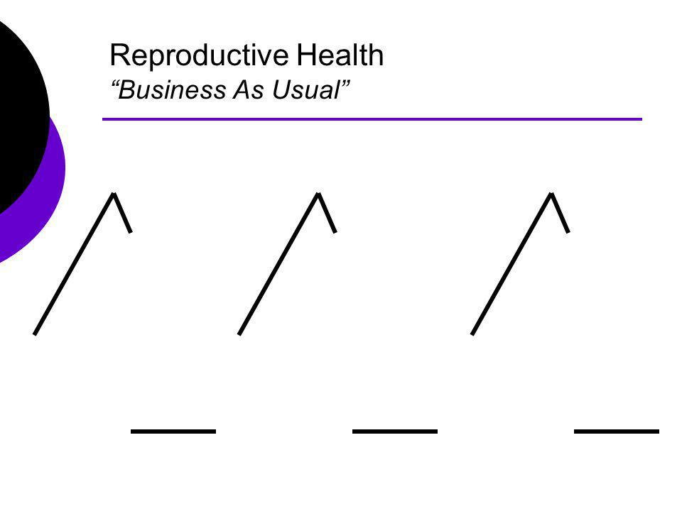 Reproductive Health Business As Usual