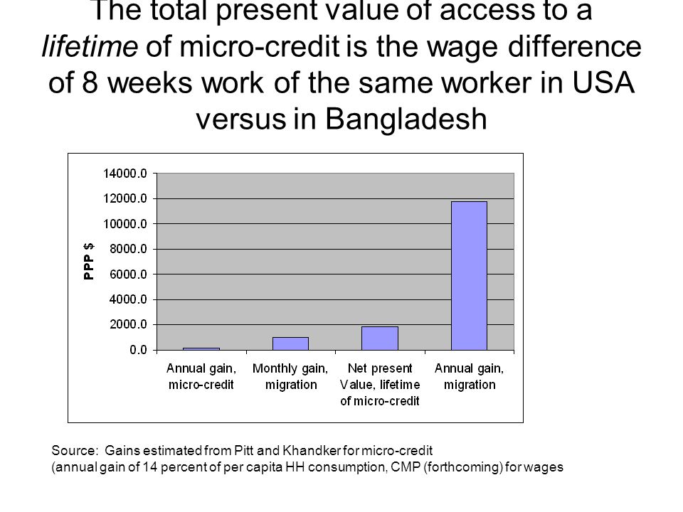 The total present value of access to a lifetime of micro-credit is the wage difference of 8 weeks work of the same worker in USA versus in Bangladesh