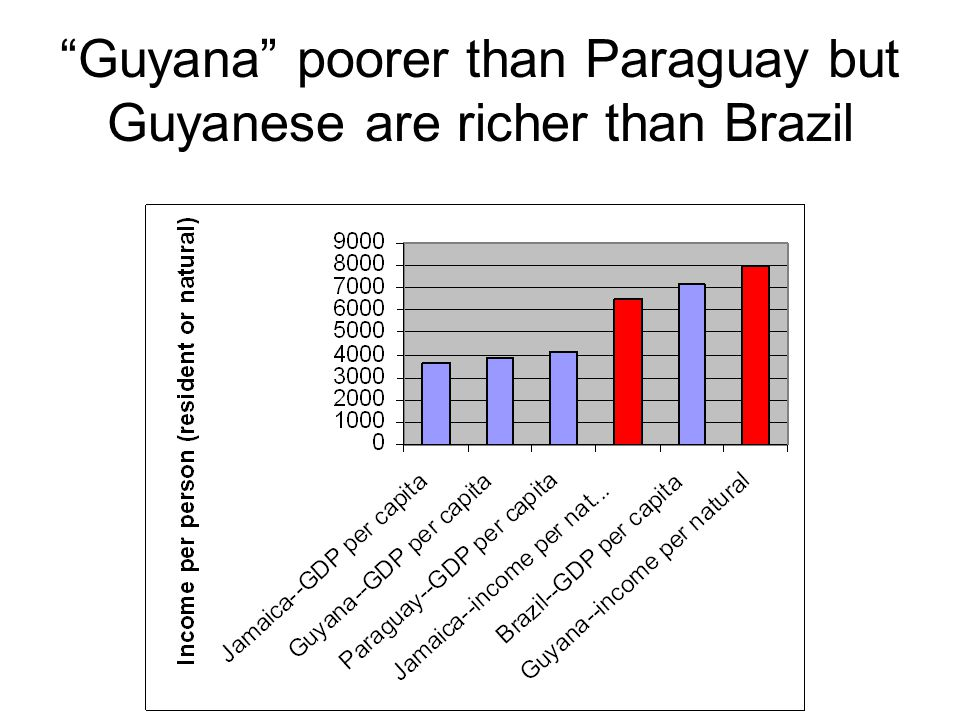 Guyana poorer than Paraguay but Guyanese are richer than Brazil