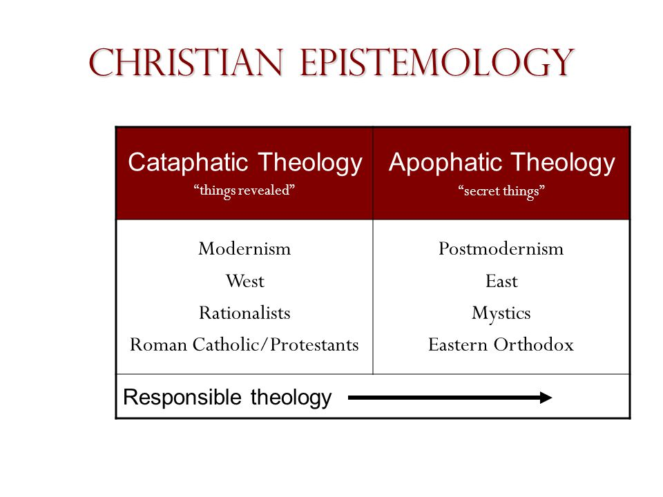 Christian Epistemology Cataphatic Theology things revealed Apophatic Theology secret things Modernism West Rationalists Roman Catholic/Protestants Postmodernism East Mystics Eastern Orthodox Responsible theology