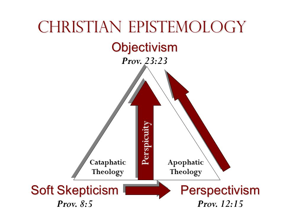Christian Epistemology Perspectivism Perspectivism Prov. 12:15 Soft Skepticism Soft Skepticism Prov. 8:5 Objectivism Objectivism Prov. 23:23 Cataphati