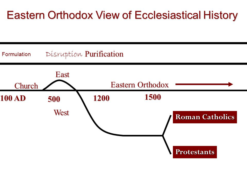 100 AD 1200 1500 500ChurchFormulation Eastern Orthodox View of Ecclesiastical History DisruptionWest East Eastern Orthodox PurificationProtestants Roman Catholics