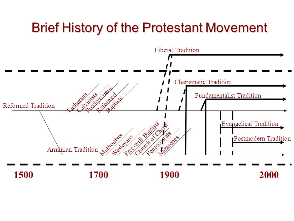 150017001900 Reformed Tradition Arminian Tradition Pentecostals Methodists Wesleyans Church of Christ NazarenesFree-will Baptists Calvinists Presbyterians LutheransReformed Baptists Fundamentalist Tradition Liberal Tradition Charismatic Tradition Evangelical Tradition 2000 Brief History of the Protestant Movement Postmodern Tradition