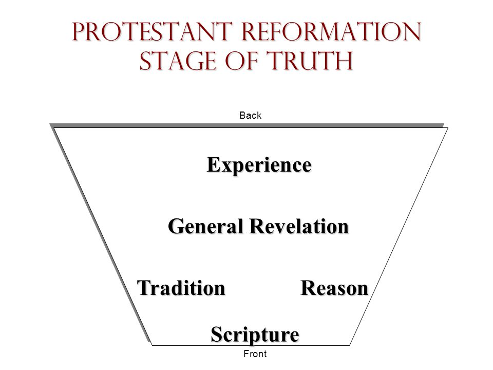 Protestant Reformation Stage of Truth Scripture Tradition Experience General Revelation Reason Back Front