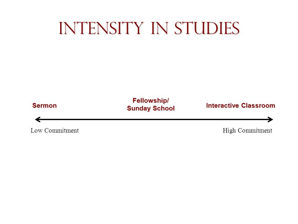 Intensity in Studies Low CommitmentHigh Commitment Sermon Fellowship/ Sunday School Interactive Classroom