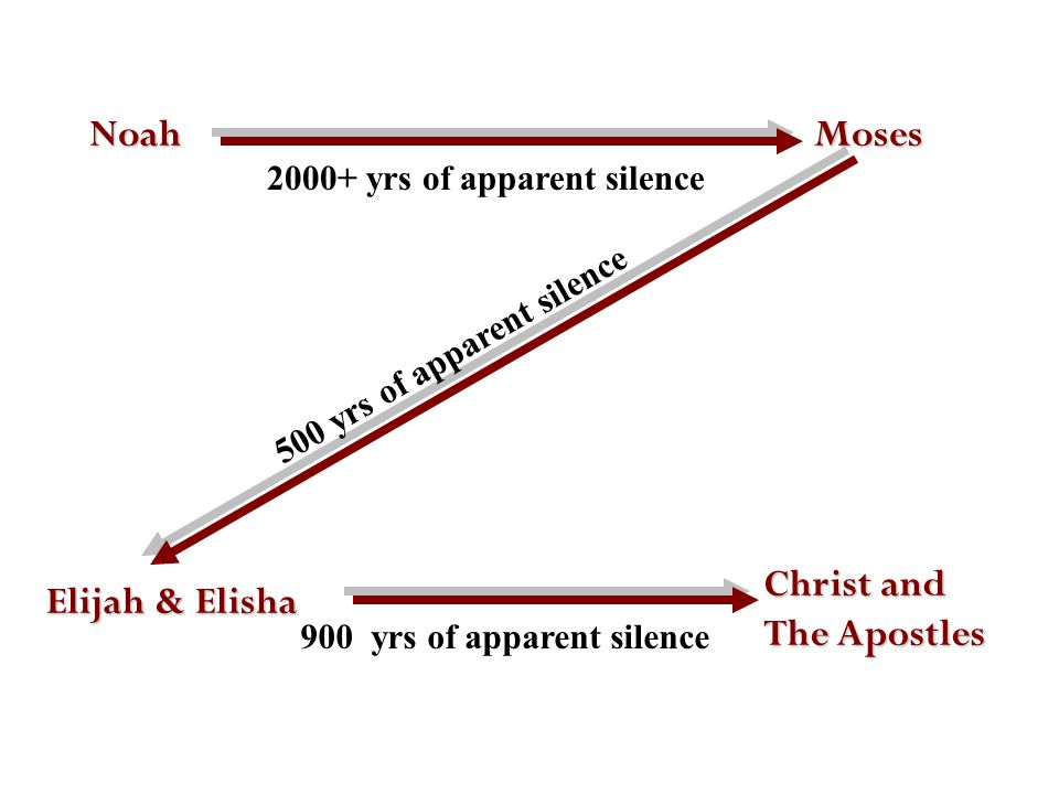 NoahMoses 2000+ yrs of apparent silence Elijah & Elisha 500 yrs of apparent silence Christ and The Apostles 900 yrs of apparent silence