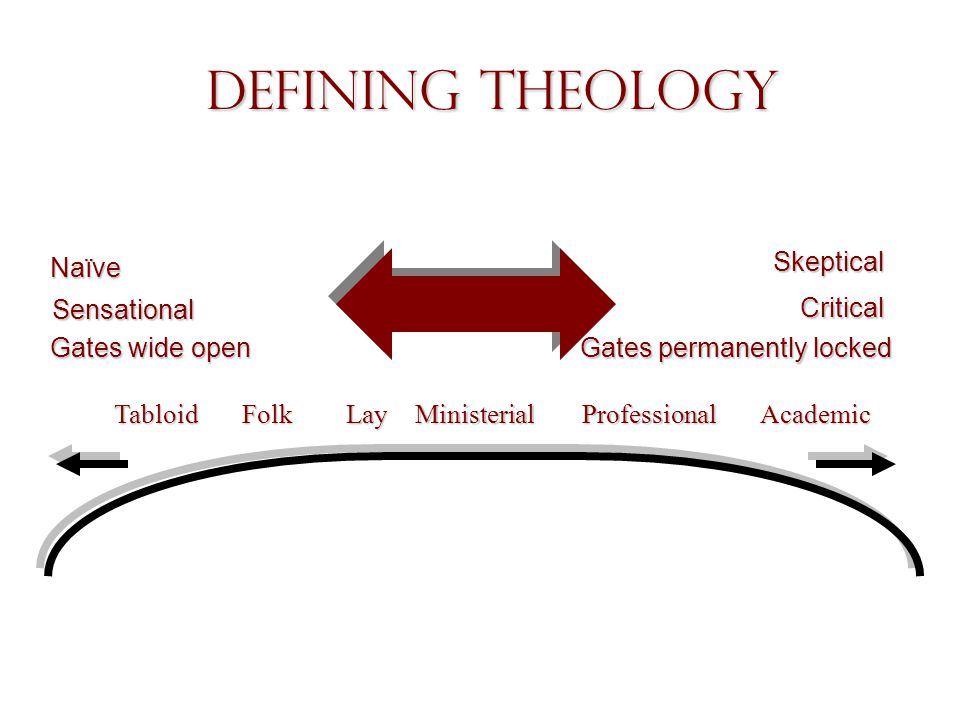 Defining Theology Sensational TabloidLayMinisterialProfessionalAcademicFolk Skeptical Critical Gates permanently locked Gates wide open Naïve