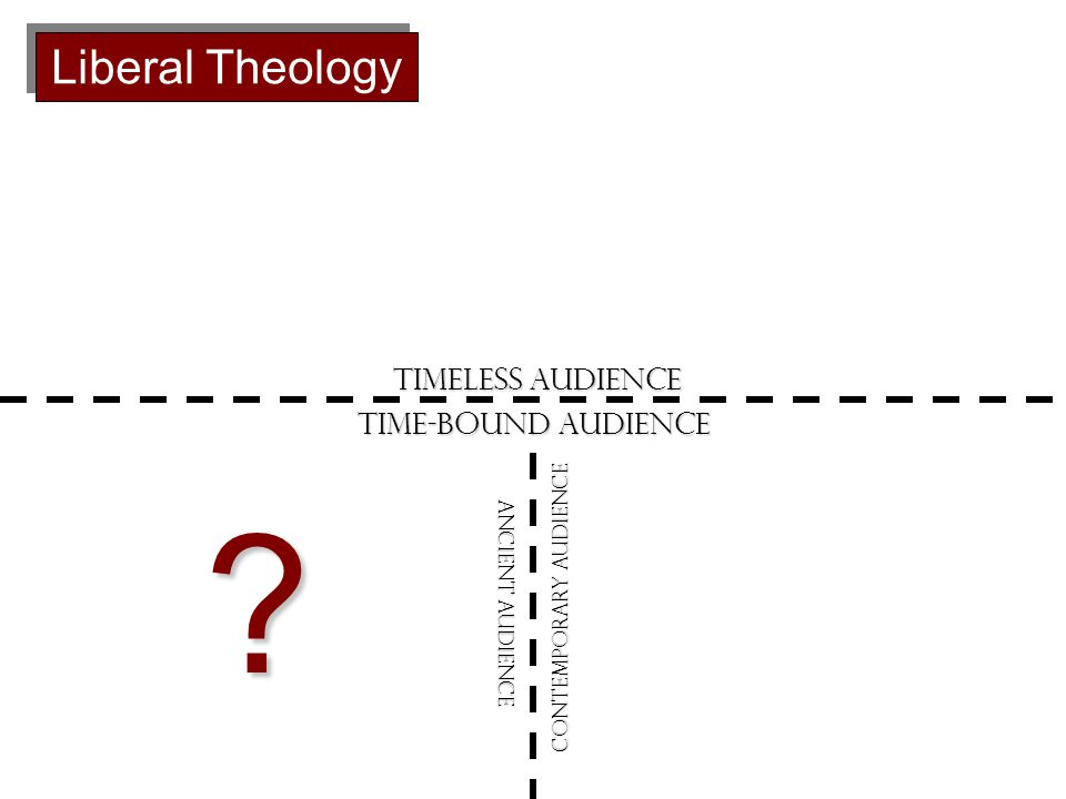 Timeless Audience Time-bound Audience Contemporary Audience Ancient Audience Liberal Theology