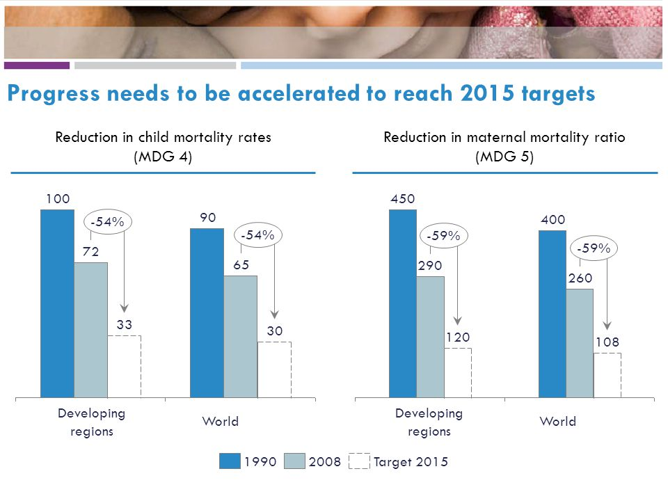 Progress needs to be accelerated to reach 2015 targets Target 201520081990 -54% 30 65 90 33 72 100 -59% 108 260 400 120 290 450 World Developing regions Reduction in child mortality rates (MDG 4) Reduction in maternal mortality ratio (MDG 5) World Developing regions