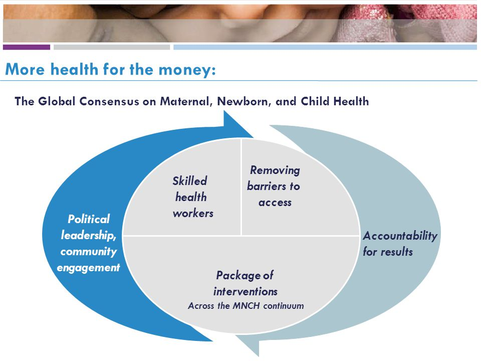 Political leadership, community engagement Accountability for results Removing barriers to access Skilled health workers Package of interventions Across the MNCH continuum The Global Consensus on Maternal, Newborn, and Child Health More health for the money: