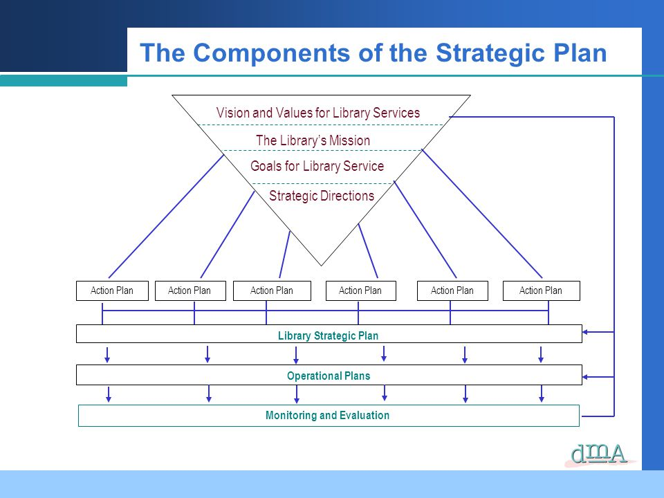 The Components of the Strategic Plan Library Strategic Plan Operational Plans Monitoring and Evaluation Action Plan Vision and Values for Library Services Goals for Library Service Strategic Directions The Librarys Mission