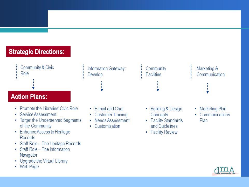 Strategic Directions: Community & Civic Role Information Gateway: Develop Community Facilities Marketing & Communication Action Plans: Promote the Lib