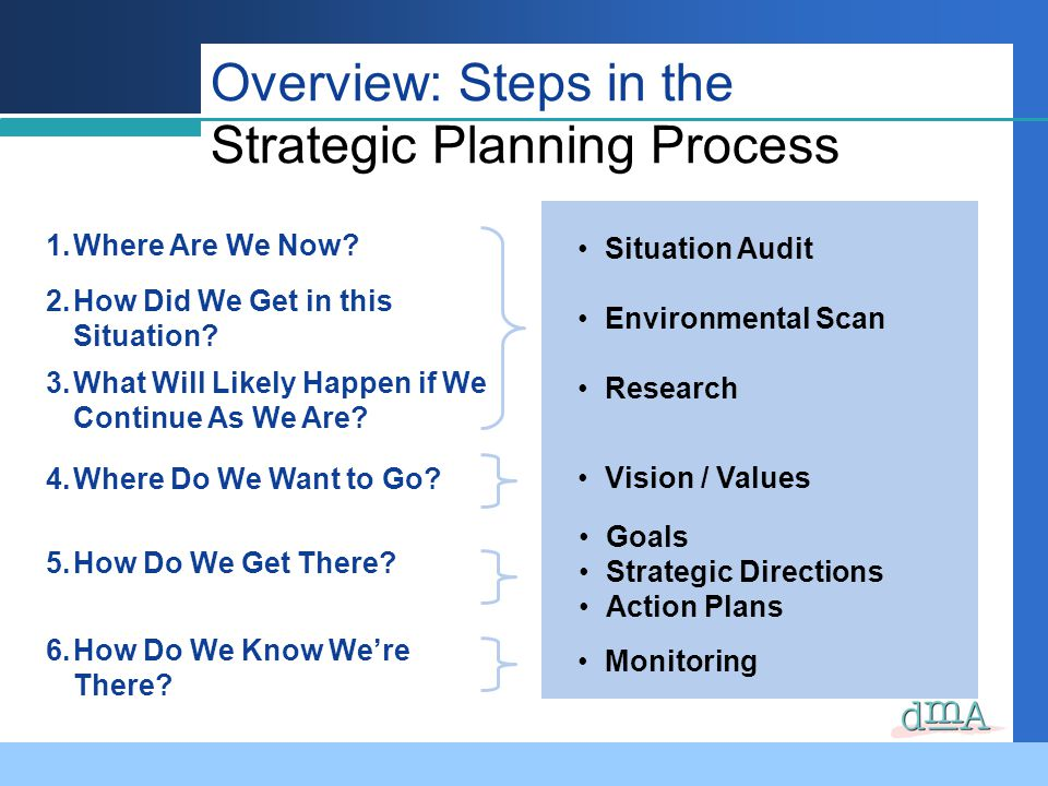 Overview: Steps in the Strategic Planning Process 1.Where Are We Now? 2.How Did We Get in this Situation? 3.What Will Likely Happen if We Continue As