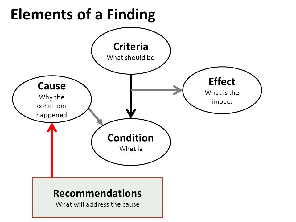 Condition What is Criteria What should be Cause Why the condition happened Effect What is the impact Recommendations What will address the cause Eleme