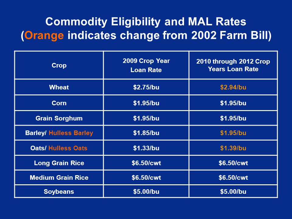 Commodity Eligibility and MAL Rates (Orange indicates change from 2002 Farm Bill) Crop 2009 Crop Year Loan Rate 2010 through 2012 Crop Years Loan Rate