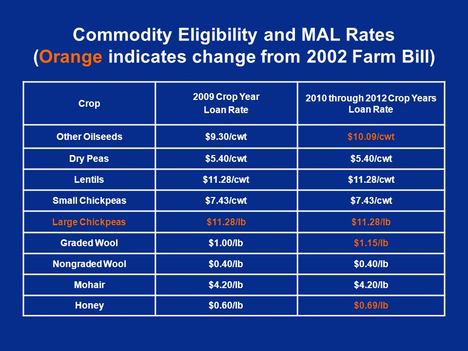 Commodity Eligibility and MAL Rates (Orange indicates change from 2002 Farm Bill) Crop 2009 Crop Year Loan Rate 2010 through 2012 Crop Years Loan Rate Other Oilseeds$9.30/cwt$10.09/cwt Dry Peas$5.40/cwt Lentils$11.28/cwt Small Chickpeas$7.43/cwt Large Chickpeas$11.28/lb Graded Wool$1.00/lb$1.15/lb Nongraded Wool$0.40/lb Mohair$4.20/lb Honey$0.60/lb$0.69/lb